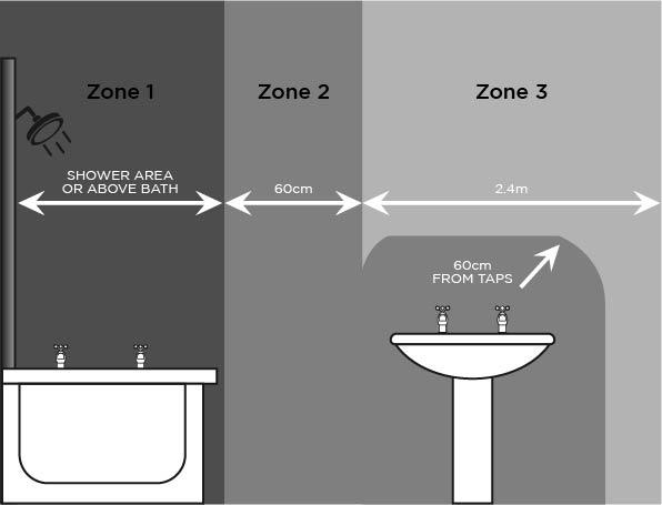 Bathroom Zones   HVP Magazine April 2021